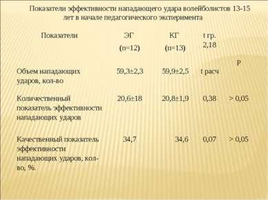 Показатели эффективности нападающего удара волейболистов 13-15 лет в начале п...