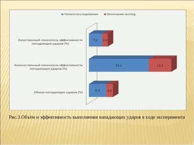 Рис.3.Объём и эффективность выполнения нападающих ударов в ходе эксперимента