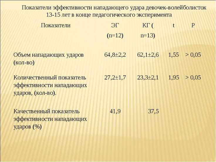 Показатели эффективности нападающего удара девочек-волейболисток 13-15 лет в ...
