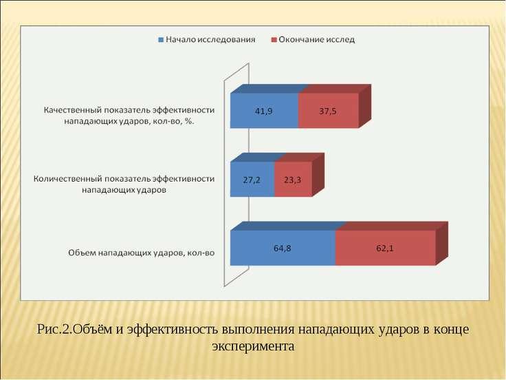 Рис.2.Объём и эффективность выполнения нападающих ударов в конце эксперимента