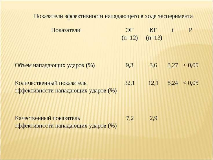 Показатели эффективности нападающего в ходе эксперимента Показатели ЭГ (n=12)...