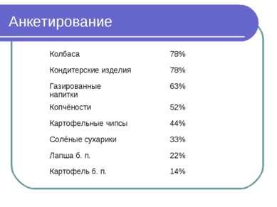 Анкетирование Колбаса 78% Кондитерские изделия 78% Газированные напитки 63% К...