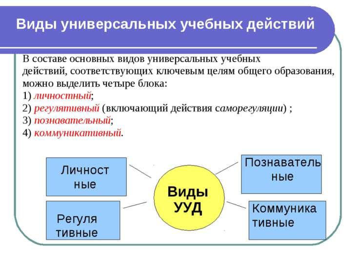 В составе основных видов универсальных учебных действий, соответствующих ключ...