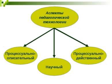 Аспекты педагогической технологии Процессуально- описательный Научный Процесс...
