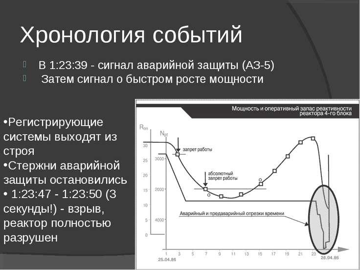 Хронология событий В 1:23:39 - сигнал аварийной защиты (АЗ-5) Затем сигнал о ...