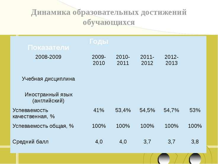 Динамика образовательных достижений обучающихся « Показатели Годы 2008-2009 2...