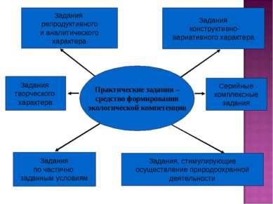 Практические задания – средство формирования экологической компетенции Задани...