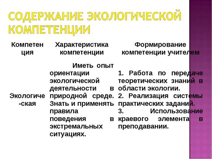 Компетенция Характеристика компетенции Формирование компетенции учителем Экол...