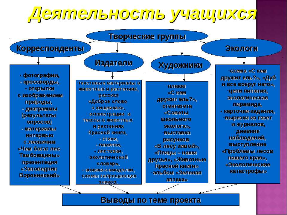 Творческие группы Корреспонденты Экологи Издатели - фотографии, - кроссворды,...