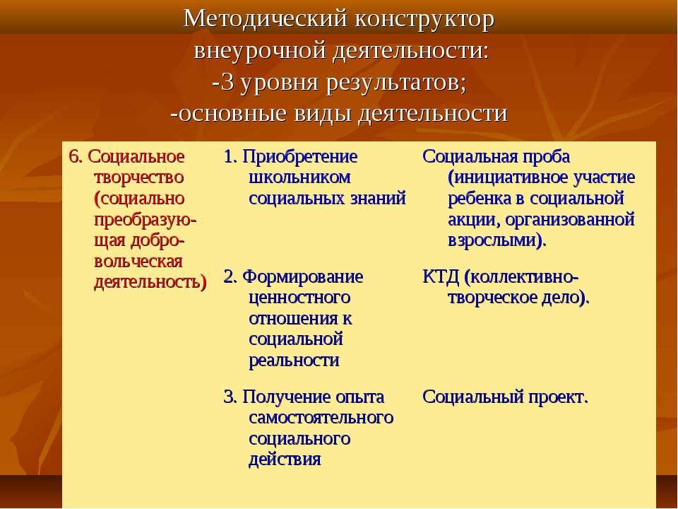 Методический конструктор внеурочной деятельности: -3 уровня результатов; -осн...
