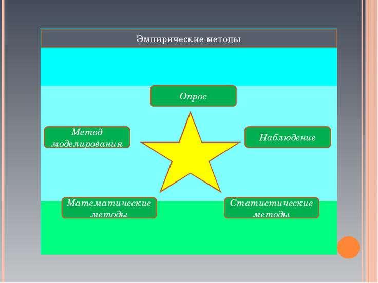 Эмпирические методы Опрос Наблюдение Метод моделирования Математические метод...