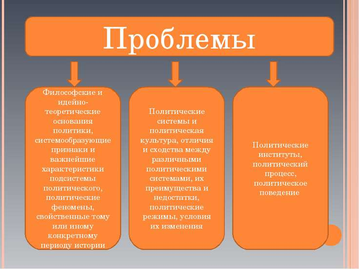 Проблемы Философские и идейно-теоретические основания политики, системообразу...