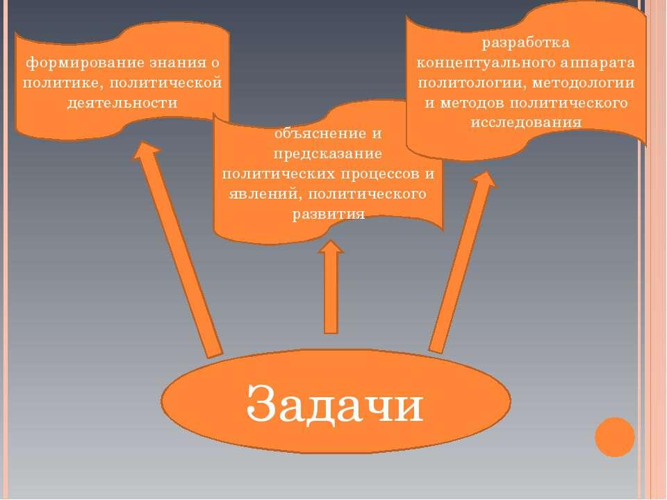 Задачи формирование знания о политике, политической деятельности объяснение и...