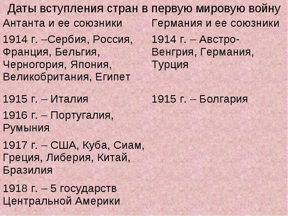 Даты вступления стран в первую мировую войну