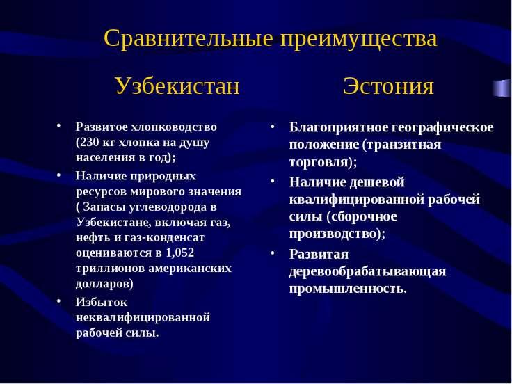 Сравнительные преимущества Узбекистан Эстония Развитое хлопководство (230 кг ...