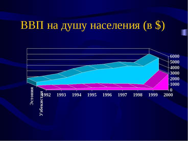 ВВП на душу населения (в $)