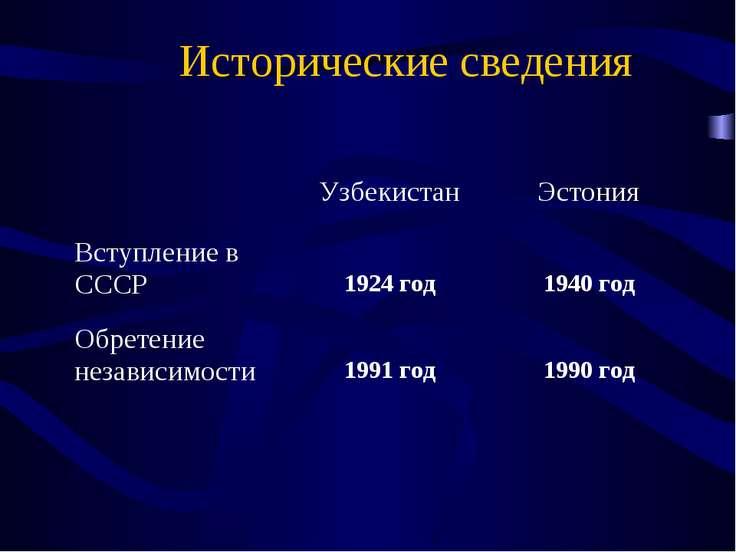 Исторические сведения Узбекистан Эстония Вступление в СССР 1924 год 1940 год ...