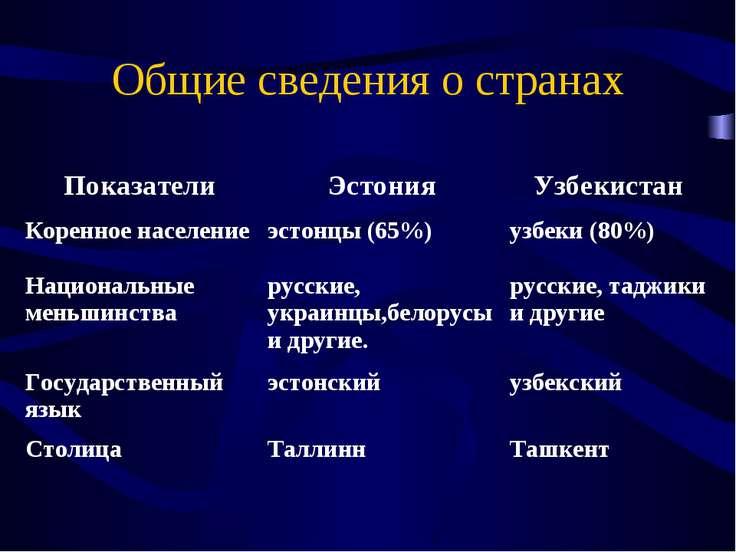Общие сведения о странах Показатели Эстония Узбекистан Коренное население эст...