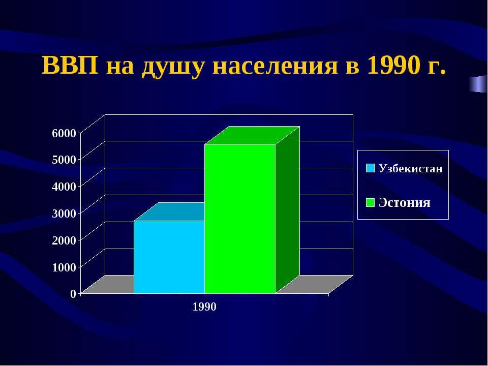ВВП на душу населения в 1990 г.