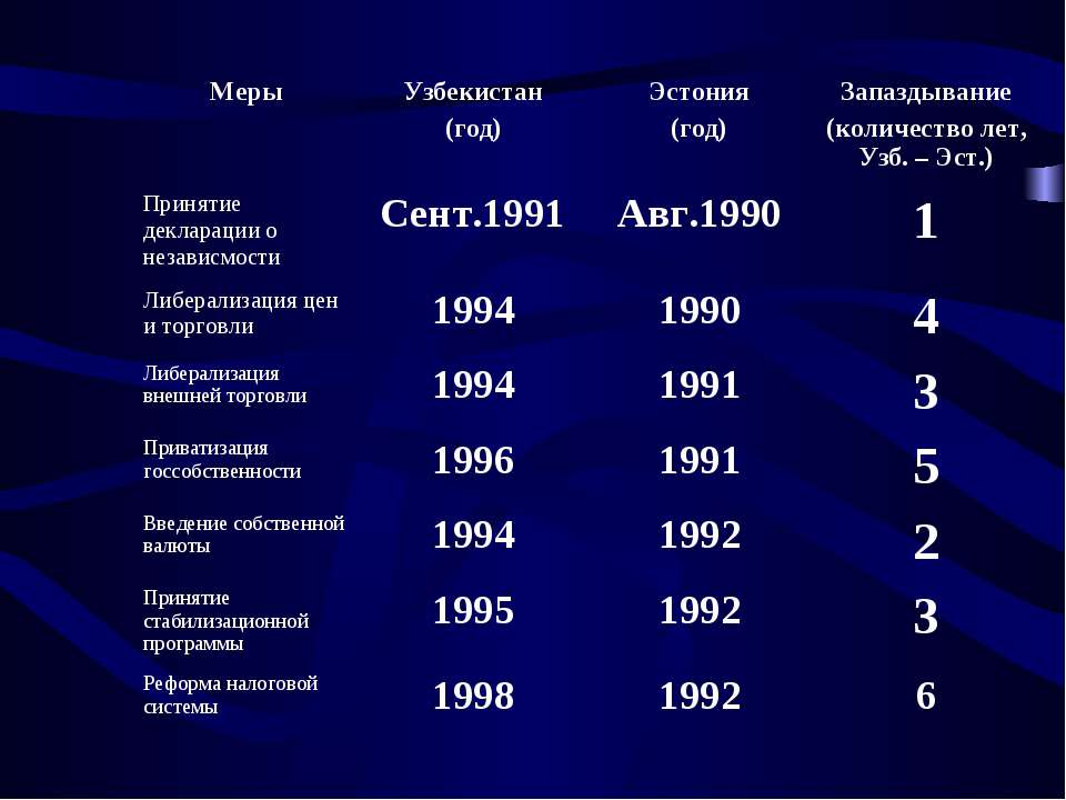 Меры Узбекистан (год) Эстония (год) Запаздывание (количество лет, Узб. – Эст....