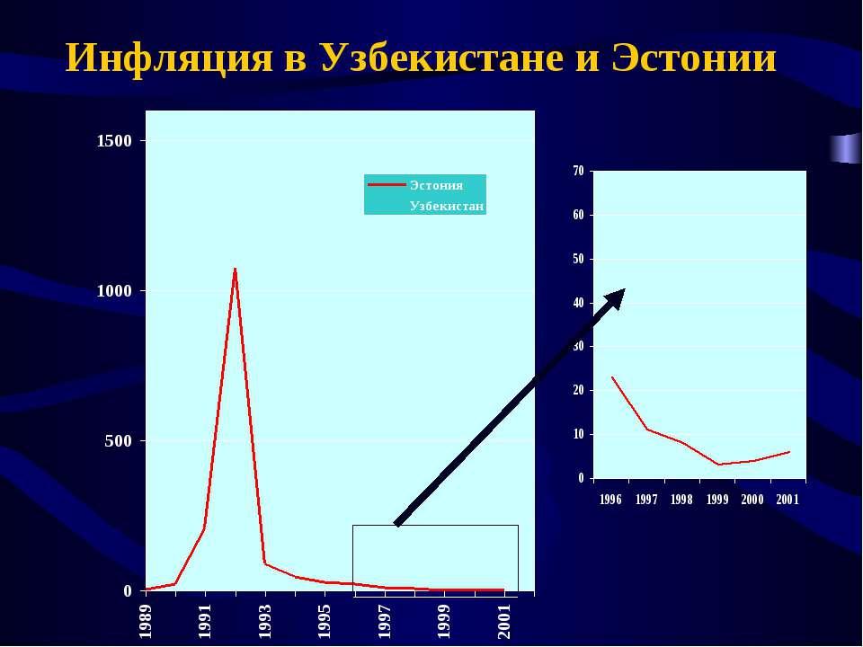 Инфляция в Узбекистане и Эстонии