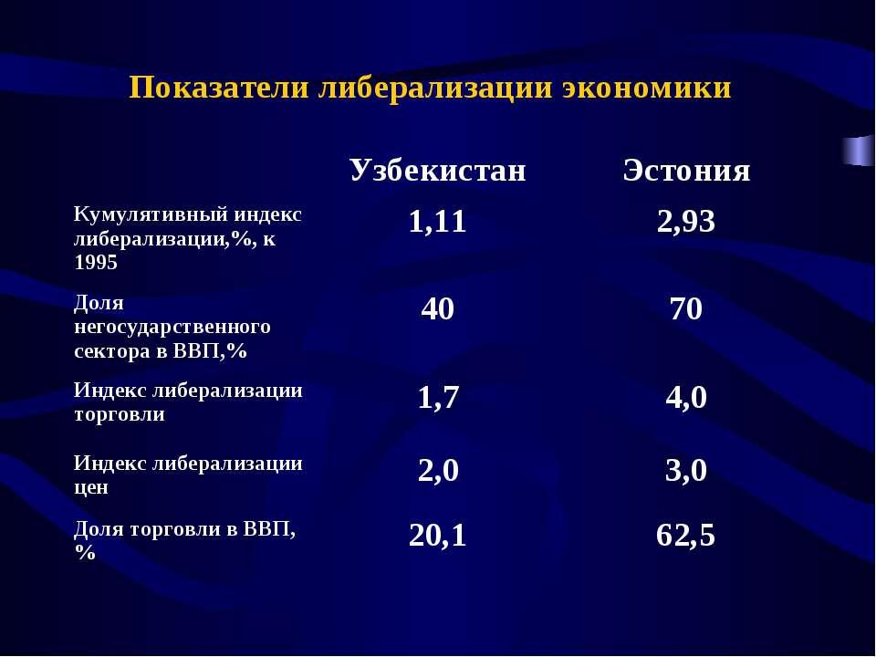 Показатели либерализации экономики Узбекистан Эстония Кумулятивный индекс либ...