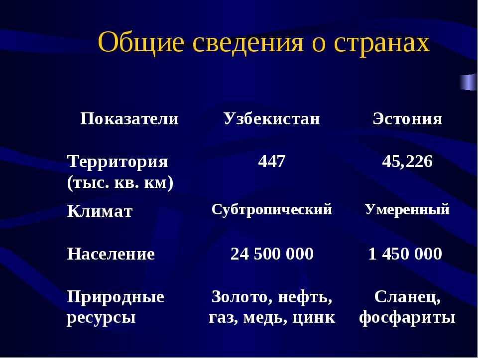 Общие сведения о странах Показатели Узбекистан Эстония Территория (тыс. кв. к...