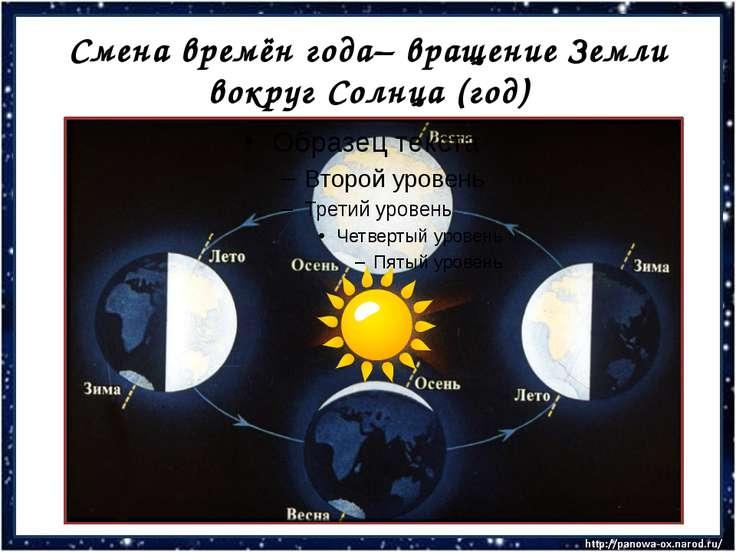 Смена времён года– вращение Земли вокруг Солнца (год)