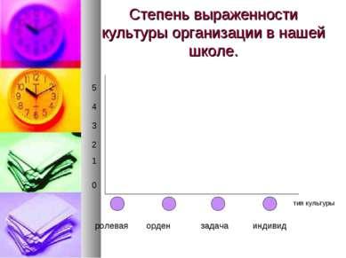 Степень выраженности культуры организации в нашей школе. 5 4 3 2 1 0 ролевая ...