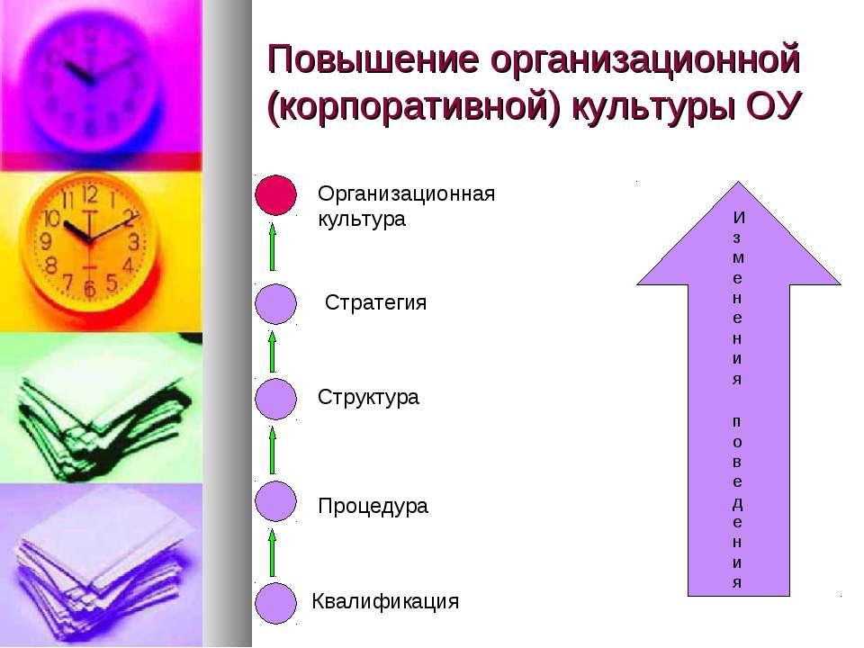 Повышение организационной (корпоративной) культуры ОУ Изменения поведения Ква...