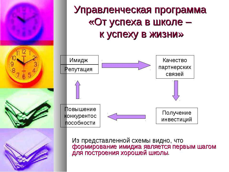 Управленческая программа «От успеха в школе – к успеху в жизни» Имидж Репутац...