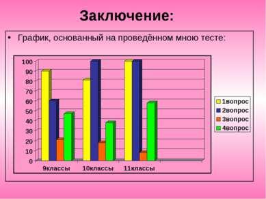 Заключение: График, основанный на проведённом мною тесте: