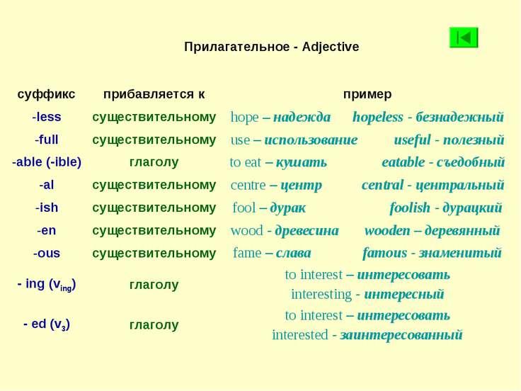 Прилагательное - Adjective суффикс прибавляется к пример less существительном...