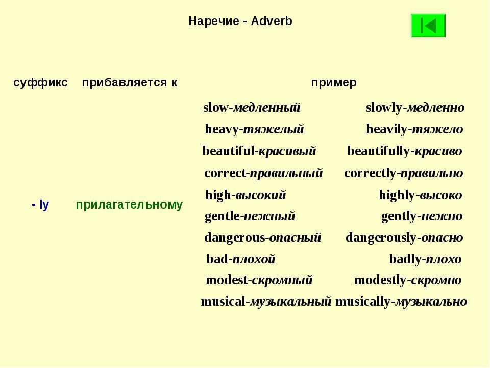 Наречие - Adverb суффикс прибавляется к пример - ly прилагательному slow-медл...