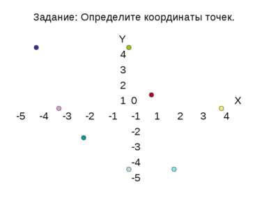 Задание: Определите координаты точек. Y 4 3 2 1 0 Х -5 -4 -3 -2 -1 -1 1 2 3 4...