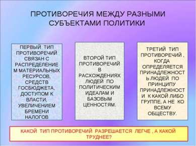 ПРОТИВОРЕЧИЯ МЕЖДУ РАЗНЫМИ СУБЪЕКТАМИ ПОЛИТИКИ ПЕРВЫЙ ТИП ПРОТИВОРЕЧИЙ СВЯЗАН...