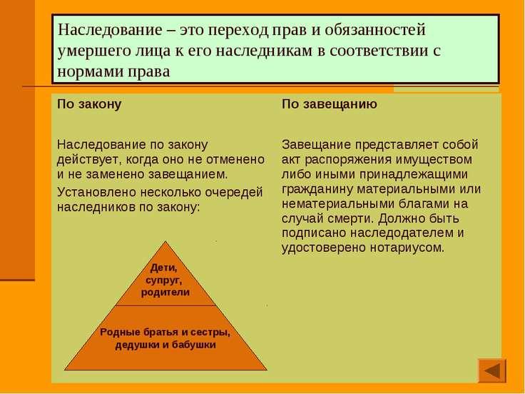 Наследование – это переход прав и обязанностей умершего лица к его наследника...