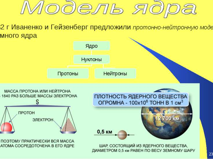 * * 1932 г Иваненко и Гейзенберг предложили протонно-нейтронную модель атомно...