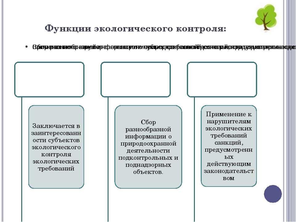 Функции экологического контроля: