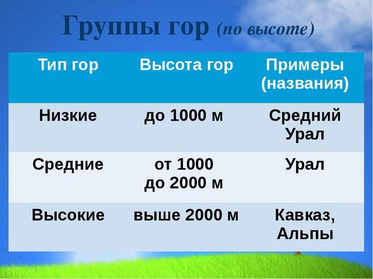 Группы гор (по высоте) Тип гор Высота гор Примеры (названия) Низкие до1000м С...