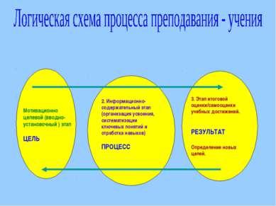 Мотивационно целевой (вводно-установочный ) этап ЦЕЛЬ 2. Информационно-содерж...