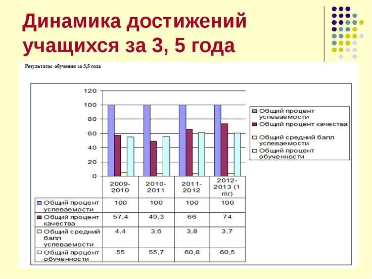 Динамика достижений учащихся за 3, 5 года