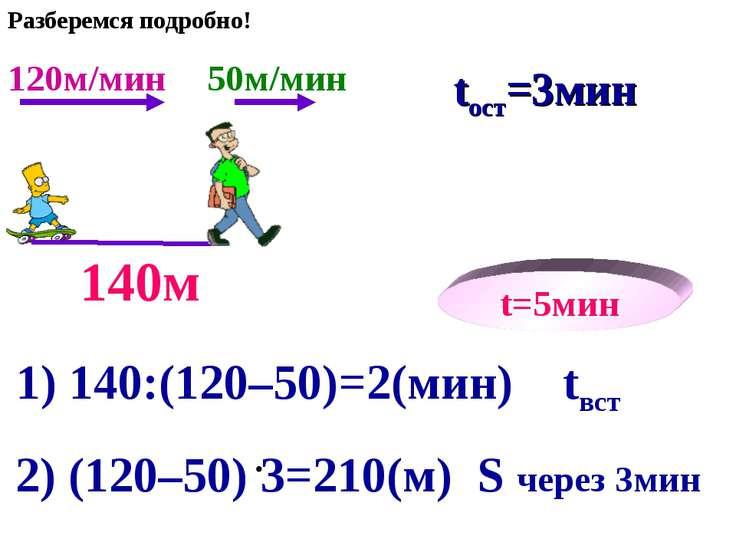 120м/мин 50м/мин tвст=2мин 140м t=5мин 1) 140:(120–50)=2(мин) tвст 2) (120–50...
