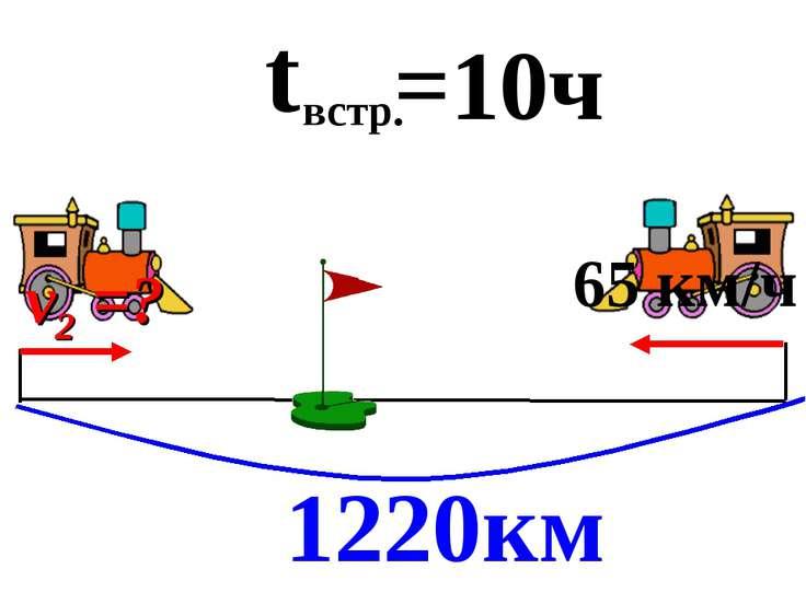 1220км t встр. =10ч 65 км/ч v2 =?