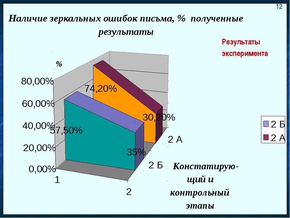 Результаты эксперимента 12