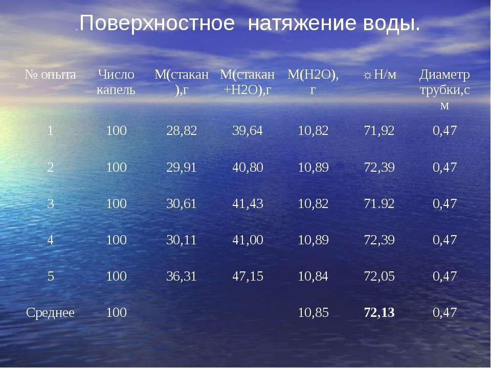 .Поверхностное натяжение воды. № опыта Число капель M(стакан),г M(стакан+Н2О)...