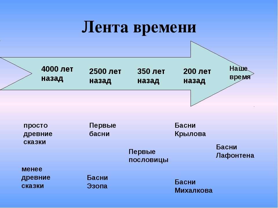 Лента времени 4000 лет назад 2500 лет назад 350 лет назад 200 лет назад прост...