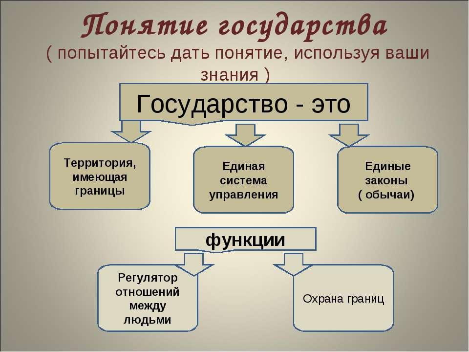 Понятие государства ( попытайтесь дать понятие, используя ваши знания ) Госуд...