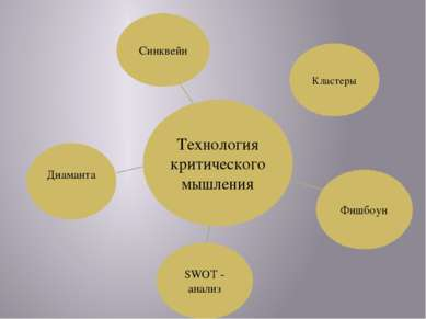 Технология критического мышления Диаманта Синквейн SWOT - анализ Фишбоун Клас...