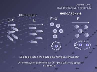 диэлектрики поляризация диэлектриков полярные Е=0 Е неполярные Е=0 Е Электрич...